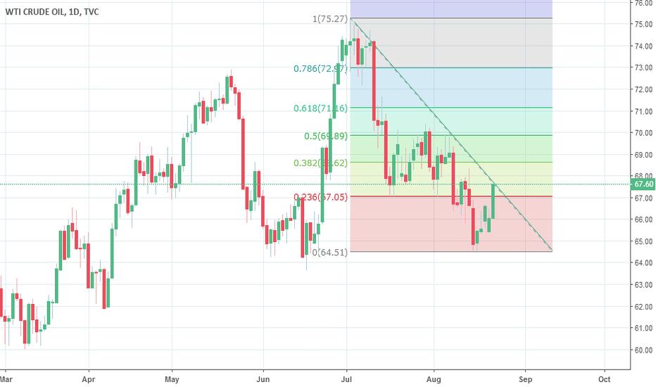 USOIL: Crude (USOIL) Breakout