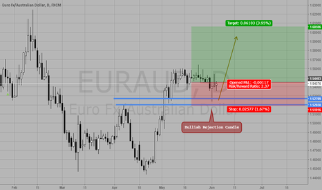 EURAUD: Bullish Rejection Candle