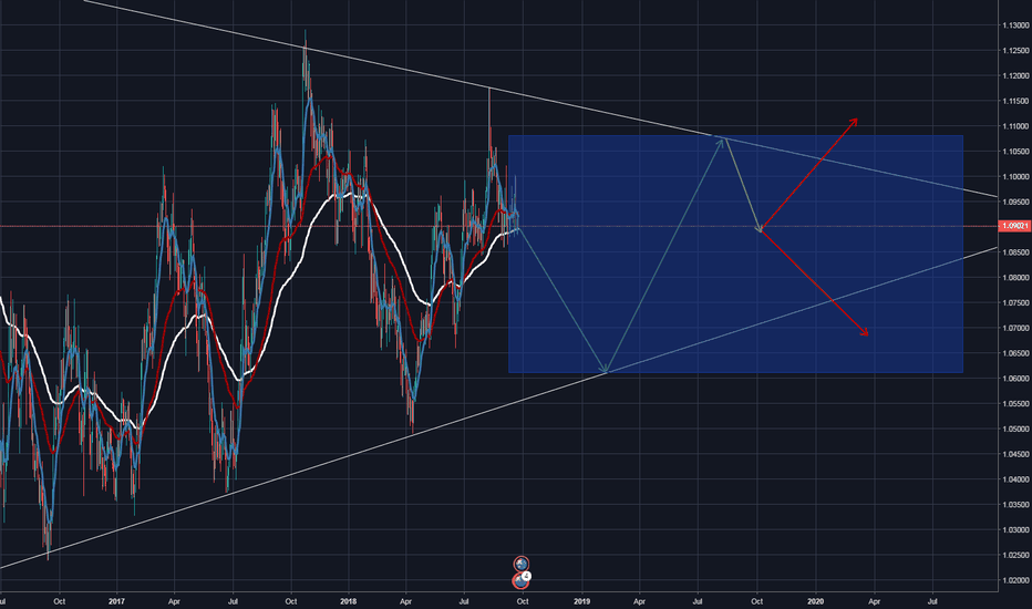 AUDNZD: AUD/NZD - Going to break the resistance or the support ?