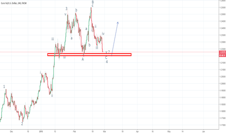 EURUSD: EURUSD, one more pop higher ?
