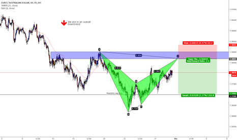 EURAUD: EURAUD bat pattern in a downtrend