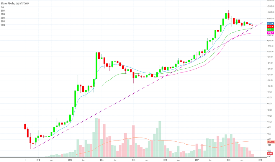 BTCUSD: [BITCOIN 3X] $100,000 (BTCUSD) Always Bullish (Long Term Chart)