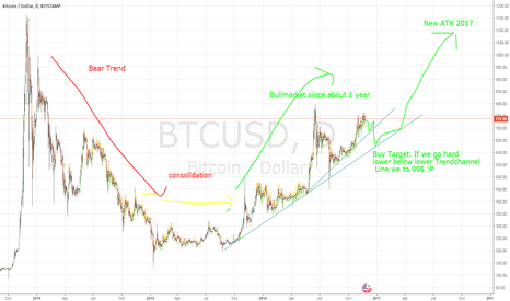 BTCUSD: Retrace on bigger Timeframe likly