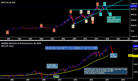 NIFTY: NIFTY WAVES
