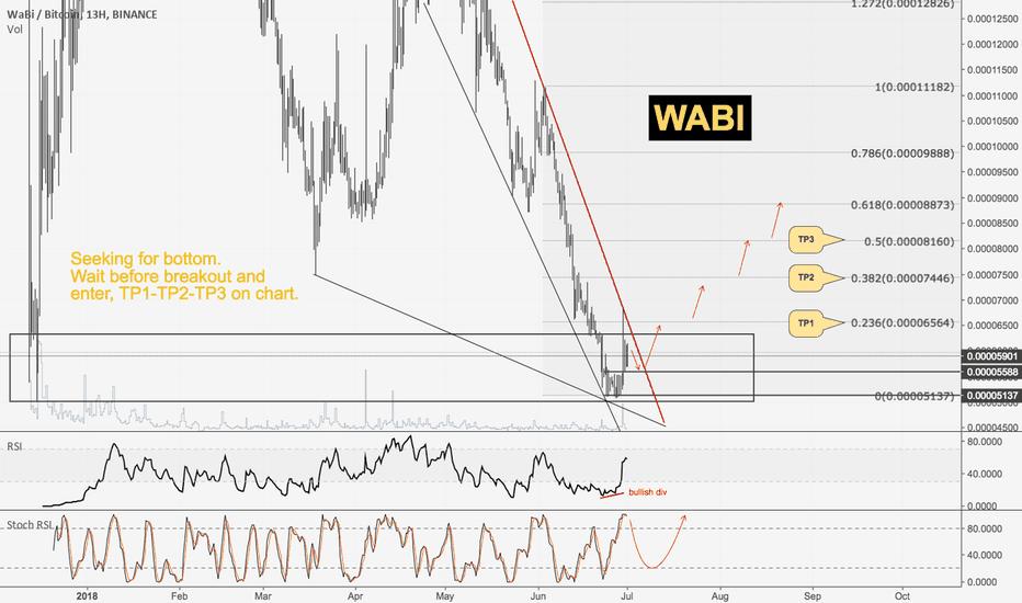 WABIBTC: WABI vs. Bitcoin