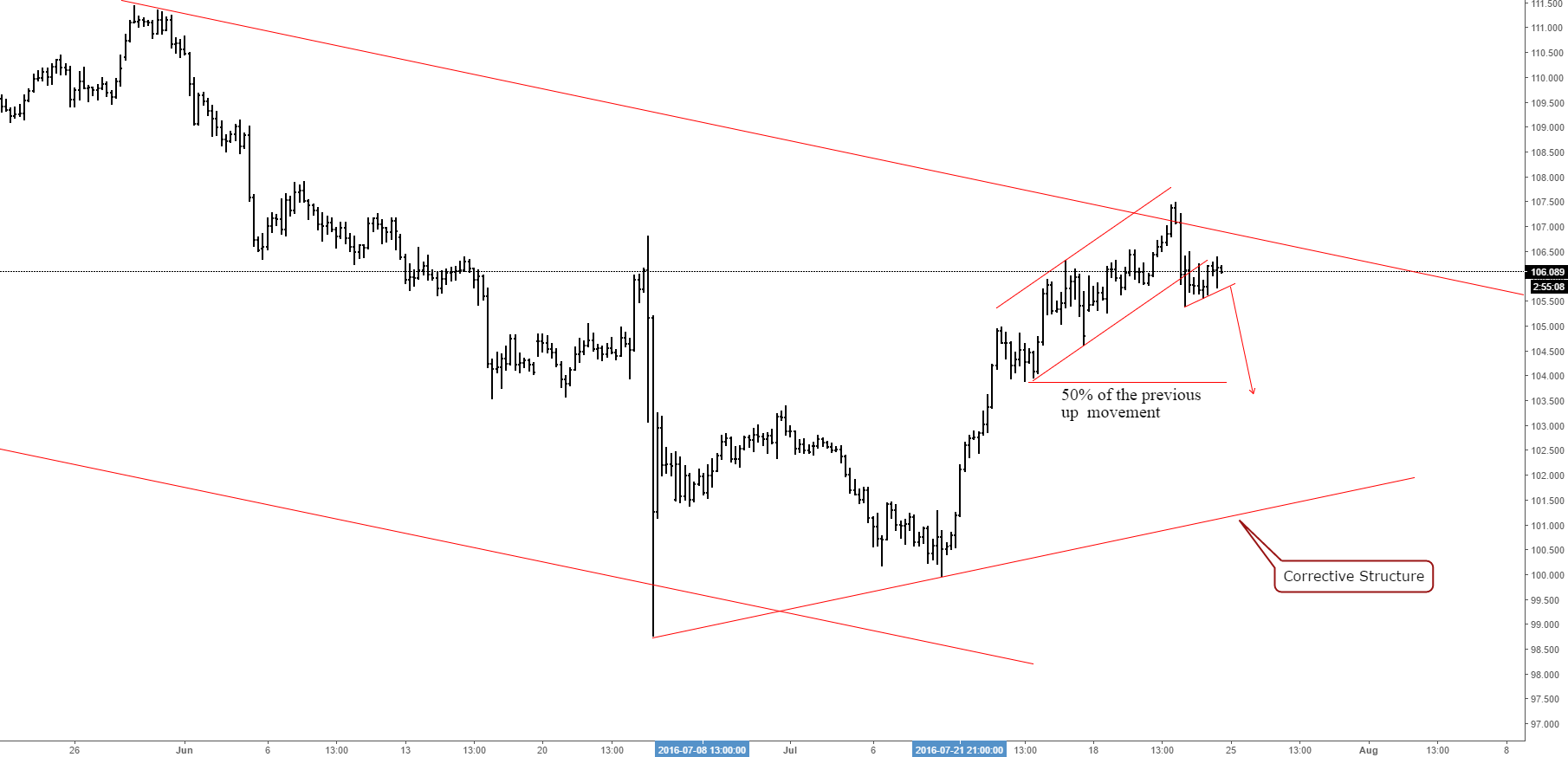 USDJPY possible short trade