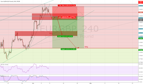 EURGBP: Consolidation before the fall