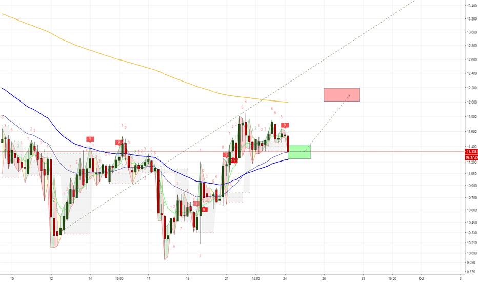 ETCUSD: ETC/USD : breakthrough 200 EMA