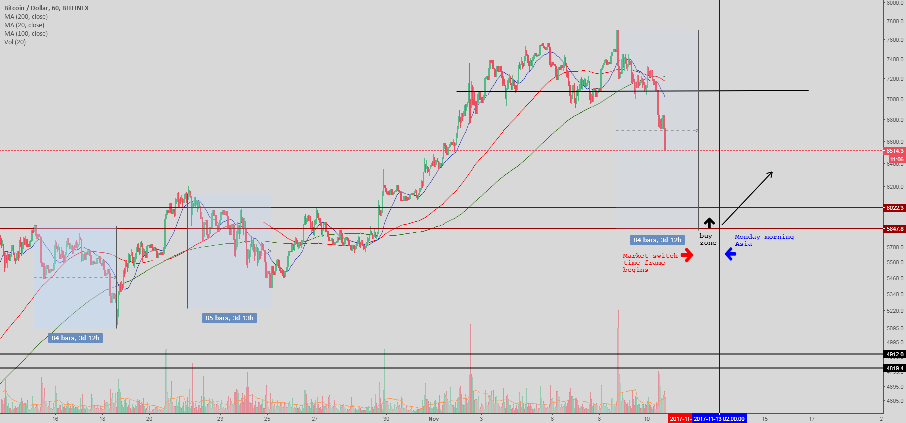 Bitcoin - Possible bounce @ 6000 psychological support