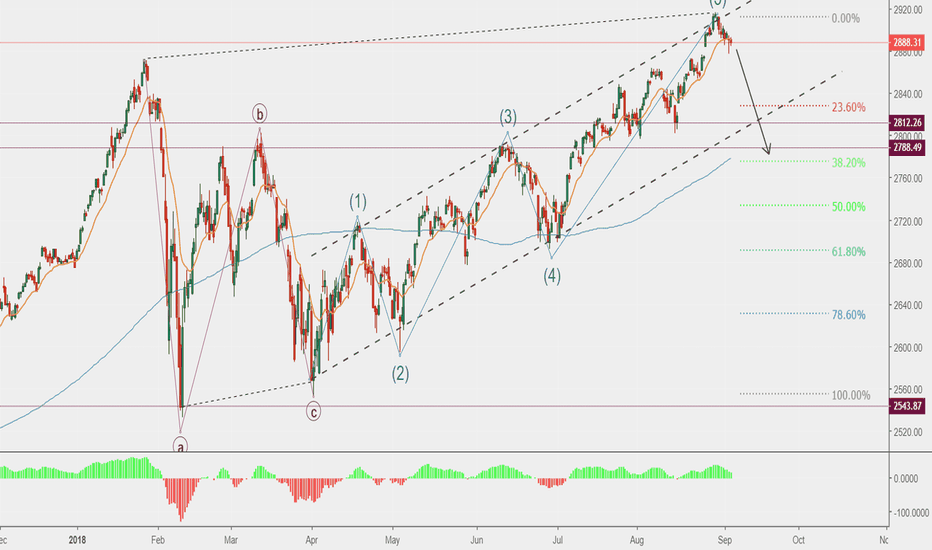 SPX: SHORT on SP500 - Watch trade talks