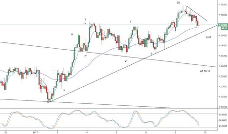 AUDNZD: audnzd - impulsive long-term advance