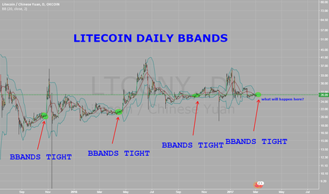 LTCCNY: Litecoin - Daily BBANDS TIGHT