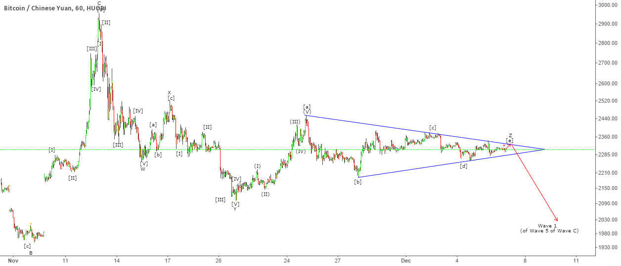 BTC - Triangle Breakout Ahead [updated labels]