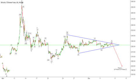 BTCCNY: BTC - Triangle Breakout Ahead [updated labels]