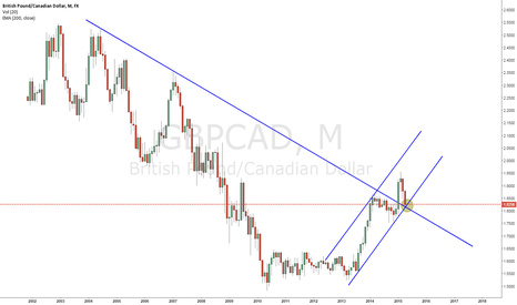 GBPCAD: GBPCAD Critical Point at montly chart