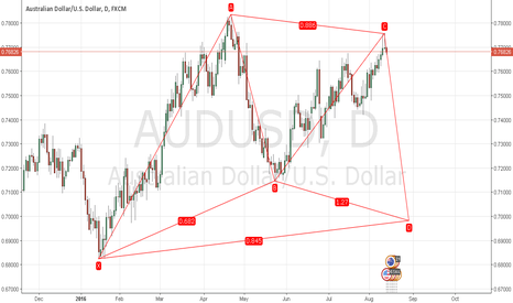 AUDUSD: Bull Gartley AUDUSD