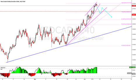 NZDCAD: NZDCAD is this the pullback?  I think so