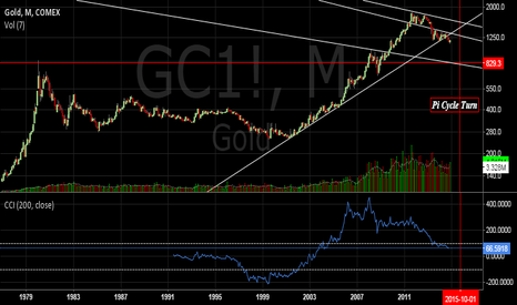GC1!: Gold Monthly version of trendline resistance and support