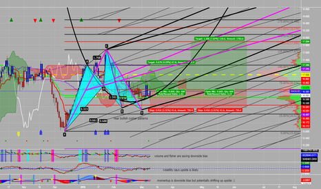 XAGUSD: Silver Cypher on Daily (plus modified forks for targets)