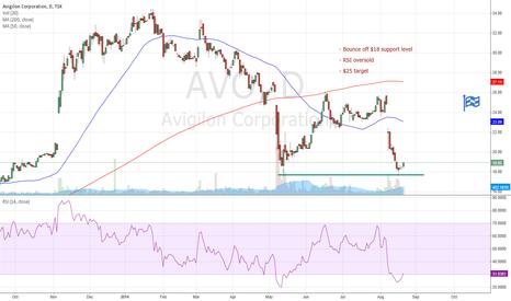 AVO: Avigilon: Bounce off support & oversold RSI