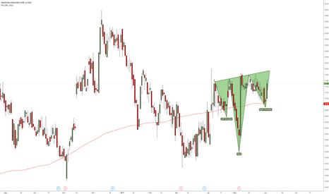 AVD: AVD bullish continuation pattern