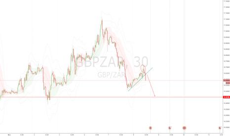 GBPZAR: Sell GBP/ZAR