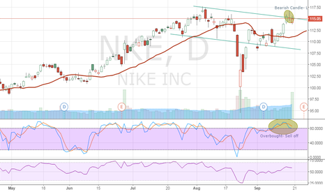 NKE: 1st attempt at charting- nike