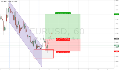 EURUSD: EUR/USD forecast 18 November 2015