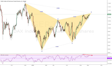 GER30: Bearish gartley DAX in daily chart