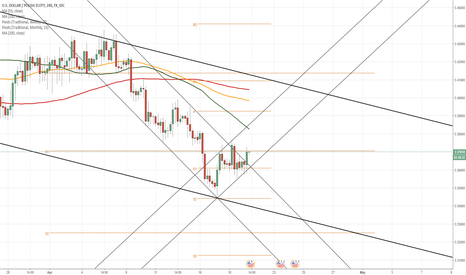 USDPLN: USD/PLN 4H Chart: Occurring rebound
