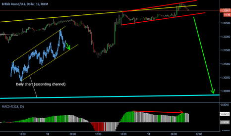 GBPUSD: Possible move down again