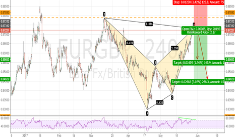 EURGBP: EURGBP BEARISH BAT PATTERN 240