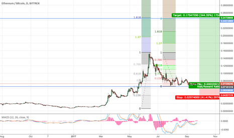ETHBTC: ETHBTC- Waking up?