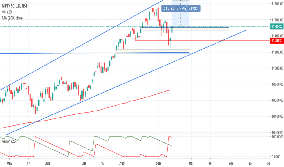 NIFTY: NIFTY Weekly Review - 17-09-2018