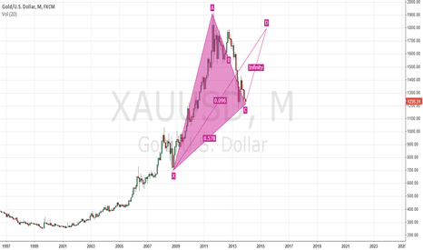 XAUUSD: gold goes to 1800 :)))