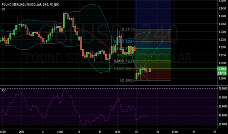 GBPUSD: GBP/USD Long for a short time possible
