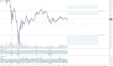 ETHUSD: ETH vs USD : Momento de Indecisión