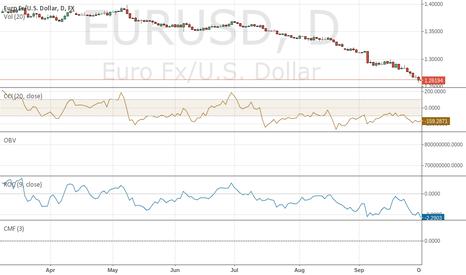 EURUSD: $RIO TO GROW