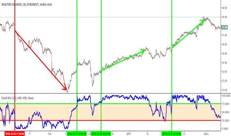 WKL: stock de wolters kluwer sur euronext amsterdam