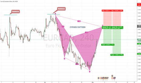 EURCAD: EURCAD 4H Bearish CYPHER PATTERN @ 1.4835
