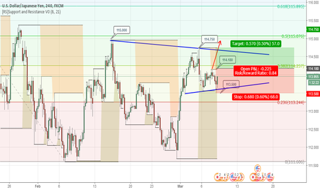 USDJPY: USDJPY waiting Break High