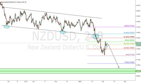 NZDUSD: NZD/USD 4 Hour Chart Setup