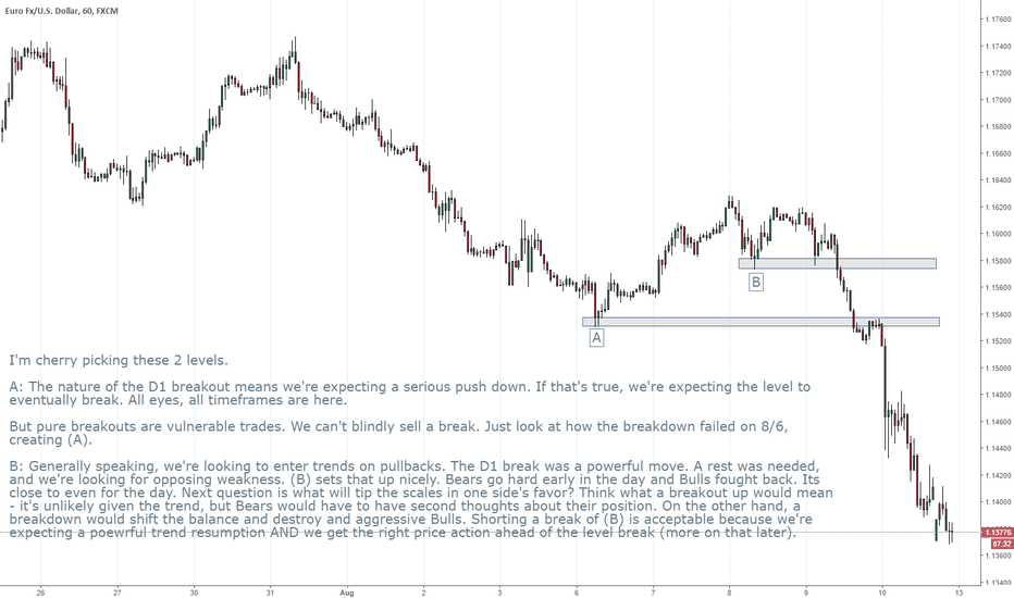 EURUSD: EURUSD D1 breakout and subsequent H1 opportunities