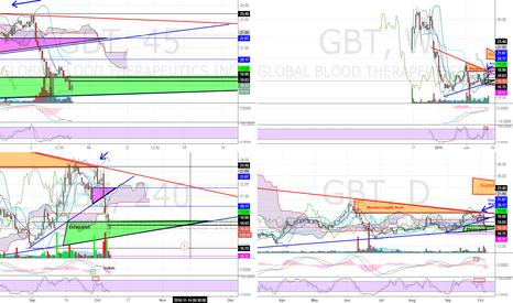 GBT: GBT Buy idea