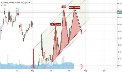 AMD: AMD setting up for bearish head & shoulders ahead of earnings