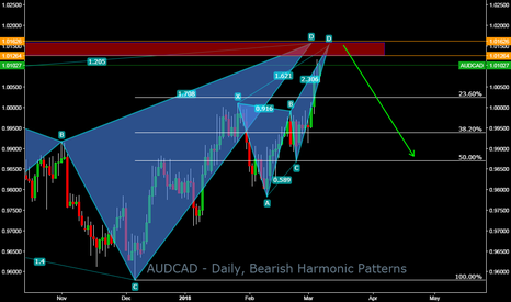 AUDCAD: AUDCAD - Daily, Bearish Harmonic Patterns