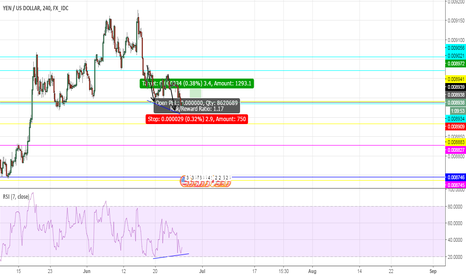 JPYUSD: JPYUSD-1HR-ABCD+RSI DIVERGENCE+STRONG SUPPORT