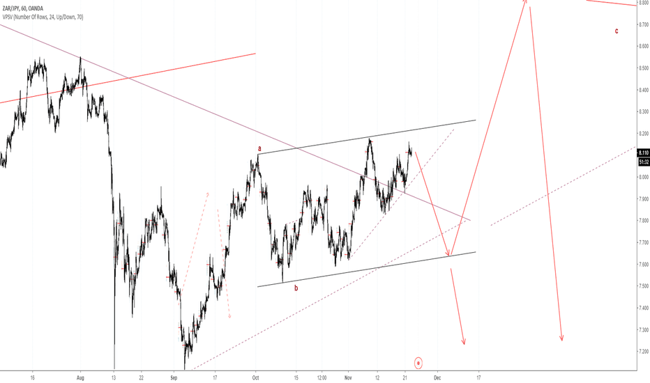 ZARJPY: Looking for selling this correction