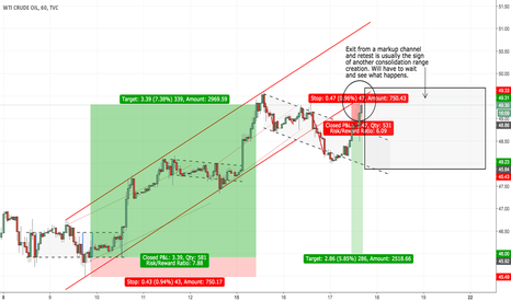 USOIL: WTI Short Update