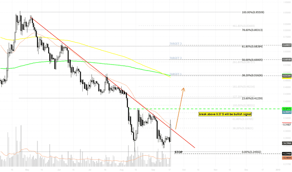 XRPUSD: XRPUSD / daily / strong downtrend line will breakout?